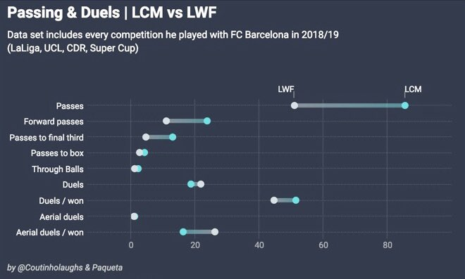 Some other stats  It's a little bit surprising that Coutinho had higher ratio in winning Aerial duels when he played in LWF.   #Barca #Coutinho #Barcelona #FCB #FCBarcelona