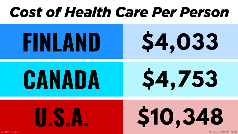 It's time to end for-profit health care! #MedicareForAll #PatientsOverProfits