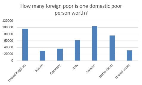 On the other hand, UK spends 0.34% of GDP on devt assistance (for ~2.5b people in the world below the same PL).  Hence a domestic poor is worth almost 100,000 foreign poor. The same calculation for other countries => domestic poor is worth between 30,000 and 100,000 foreign poor.