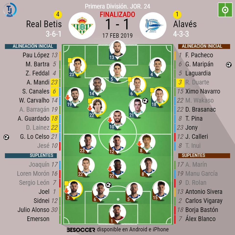 ¡Final en el Villamarín! Betis 1 - 1 Alavés ⚽️(Lo Celso / Maripan) #RealBetisAlaves