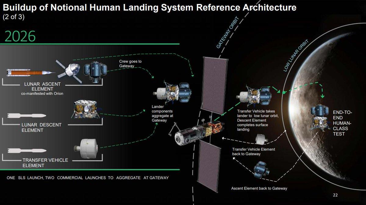 Genèse du programme lunaire Artemis - Page 2 Dzo4hf5X4AEnsU3