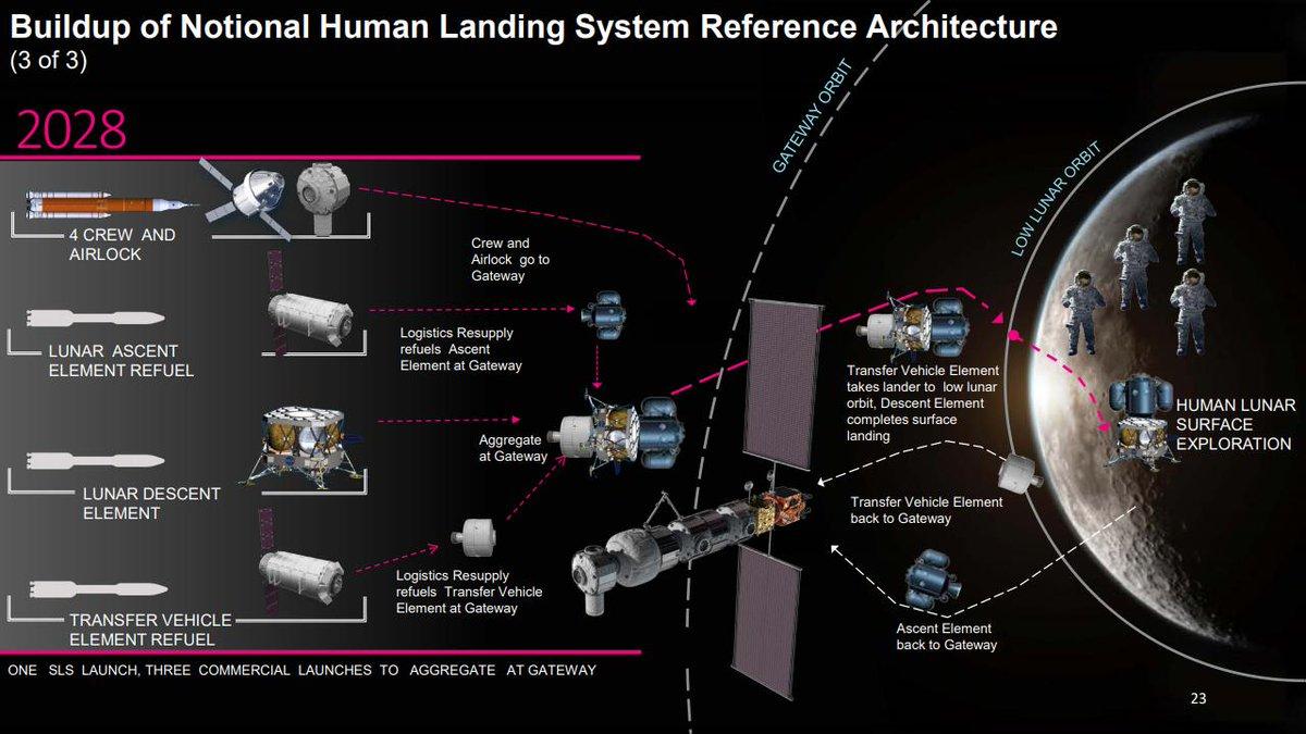 Genèse du programme lunaire Artemis - Page 2 Dzo4oUpXgAELRD6