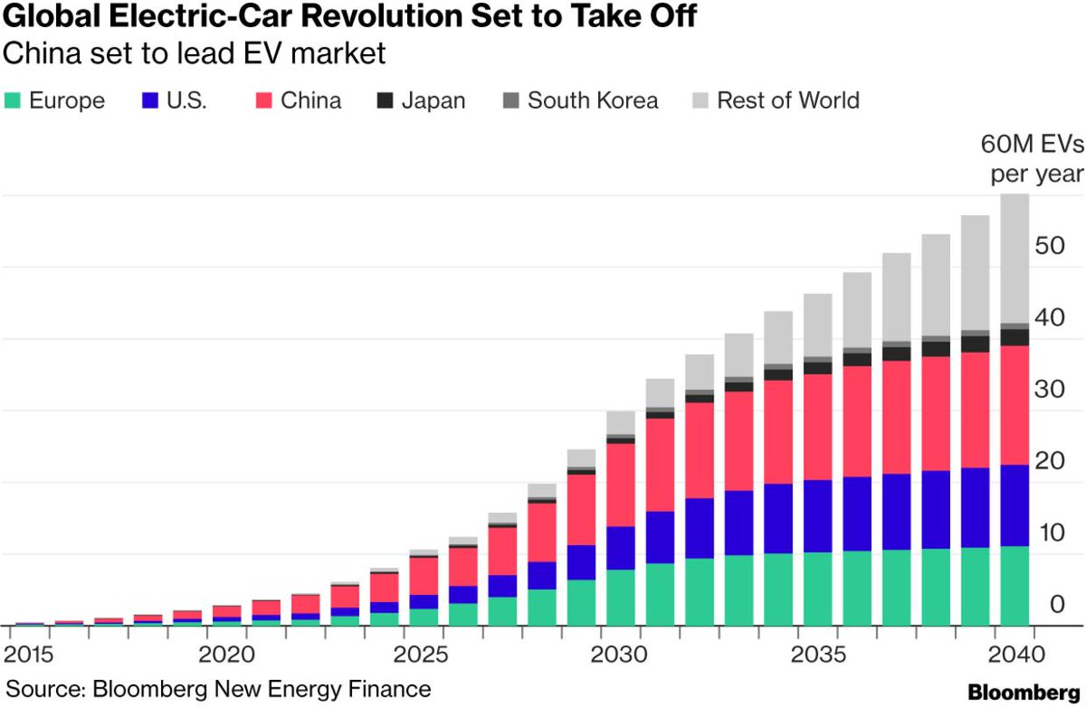 #China is leading a surge in electric vehicle sales https://wef.ch/2khueiF