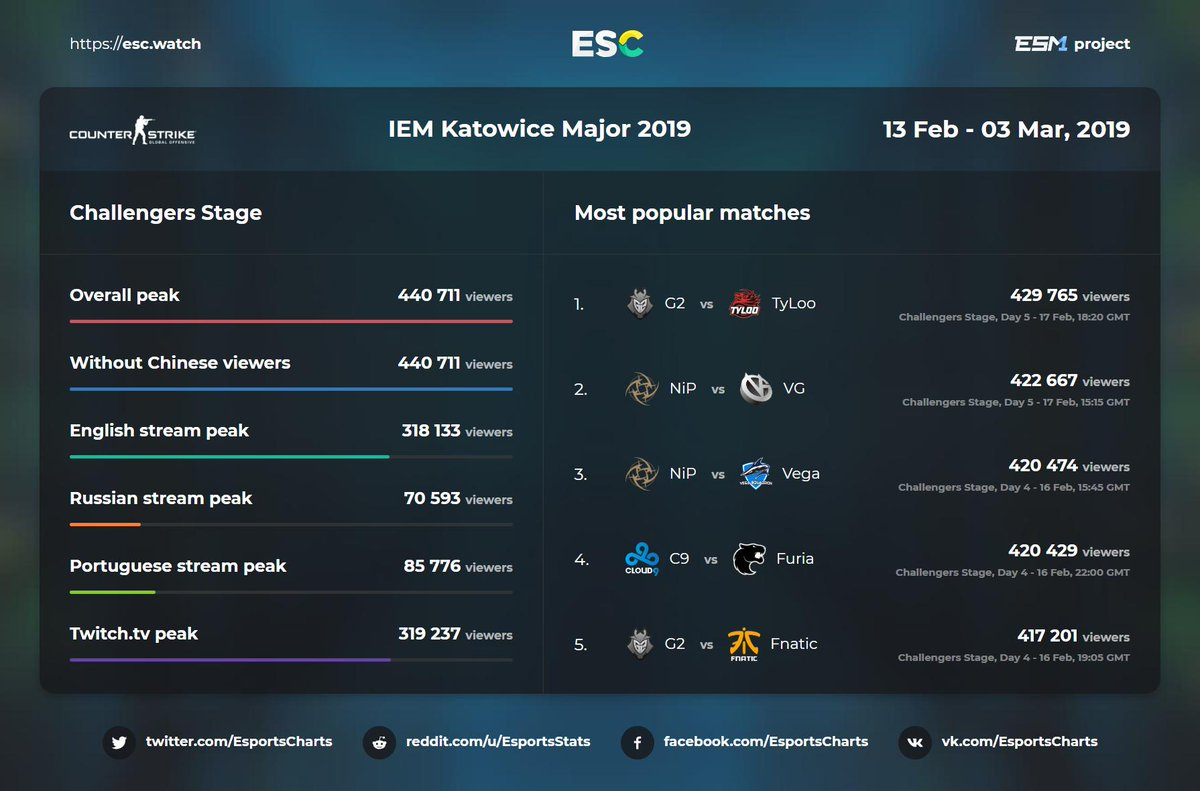 Esports Charts on Twitter: