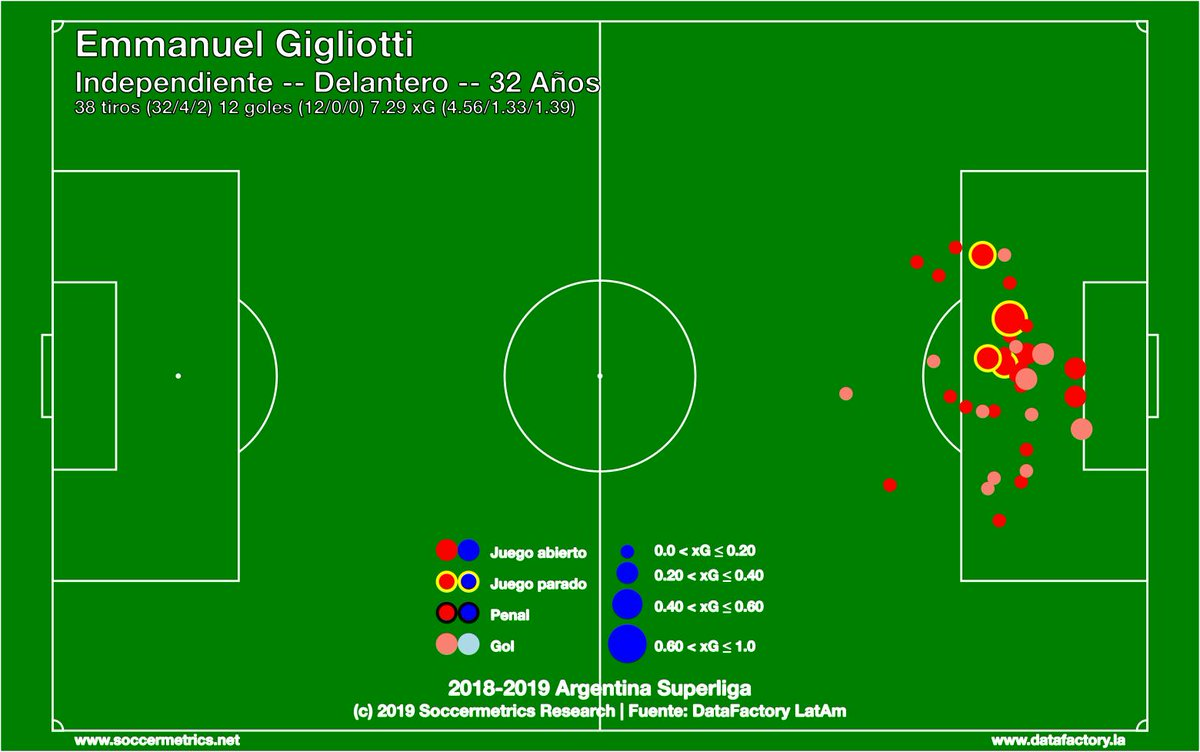 test Twitter Media - Some player-level xG maps which I have just gotten around to create.  Here is the map for Emmanuel Gigliotti (ex-Independiente, now Toluca). He's active in the box. https://t.co/J80ovOHEuT
