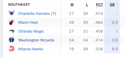 The Hornets are 27-30 and are in first place in the Southeast Divison.  The Timberwolves are 27-30 and are in last place in the Northwest Division.
