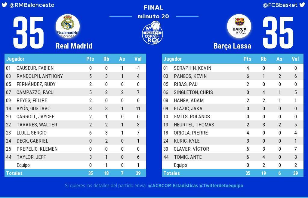 #CopaACB  🏀¡Descanso en el Wizink!  Real Madrid 35 - 35 Barça Lassa  🎙️@JCXuancar  🎤@pilarcasado  🎤@albert_diez