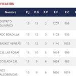 Image for the Tweet beginning: #Baloncesto 🏀 1a Nacional masculino