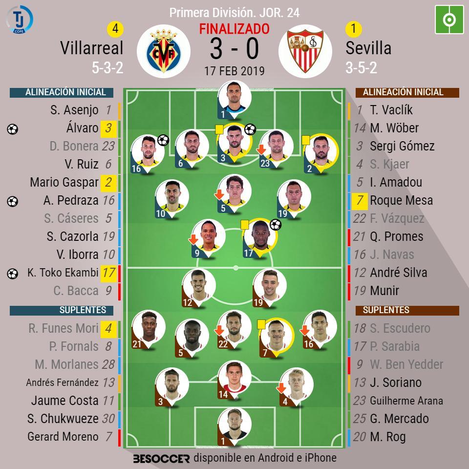 ¡Final en La Cerámica! Villarreal 3 - 0 Sevilla ⚽️(Álvaro, Ekambi y Pedraza). #VillarrealSevillaFC