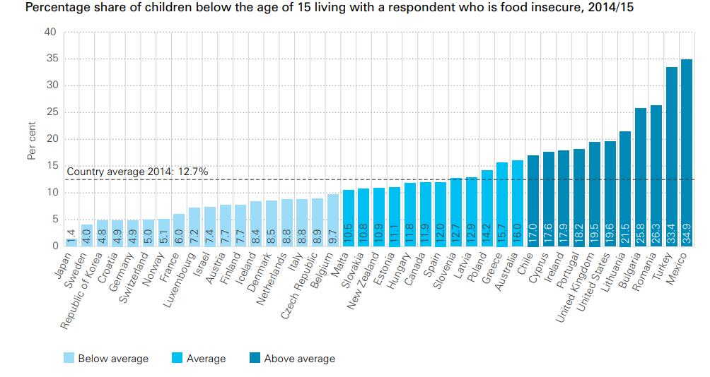 #BestOf: Children are so hungry in one British town they are eating from bins https://wef.ch/2tkIoDX #hunger #society