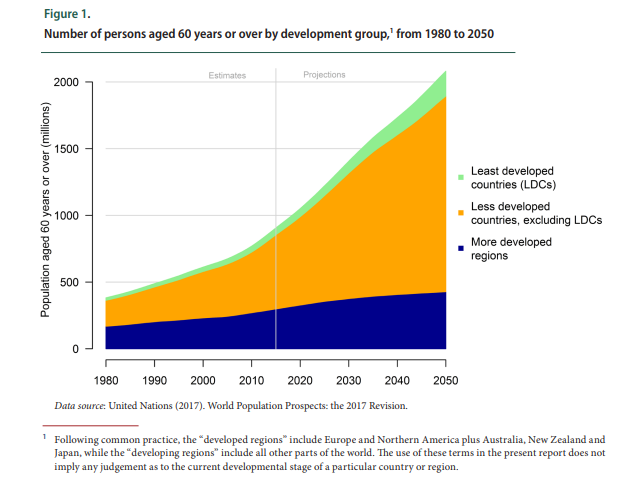"""The myth of an """"ageing society"""" https://wef.ch/2sokDtS #ageing"""