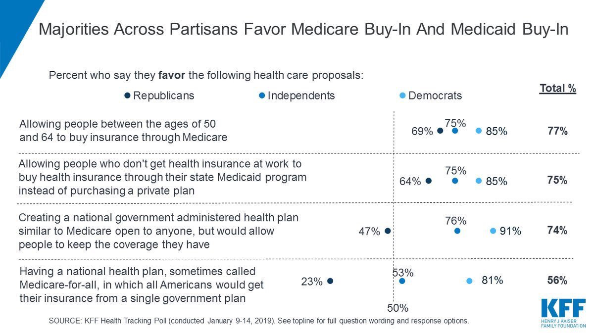 Majorities of the public, including most Republicans, favor Medicare and Medicaid buy-in proposals in our January poll. 56% also favor #MedicareForAll -- though fewer Republicans (23%) do.  https://t.co/psoDKmQfAt