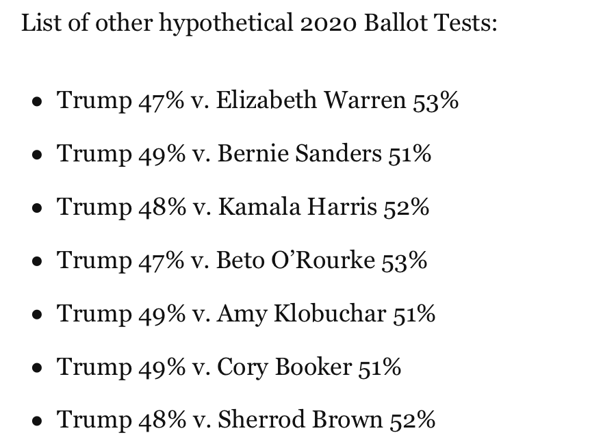In new poll by @EmersonPolling, Trump trails all Democrats in hypothetical 2020 head-to-head matchups. All are within margin of error, except Joe Biden who holds 55-to-45 edge over Trump.  https://t.co/f6azNKYjN4