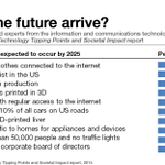 Image for the Tweet beginning: Tech tipping points expected to