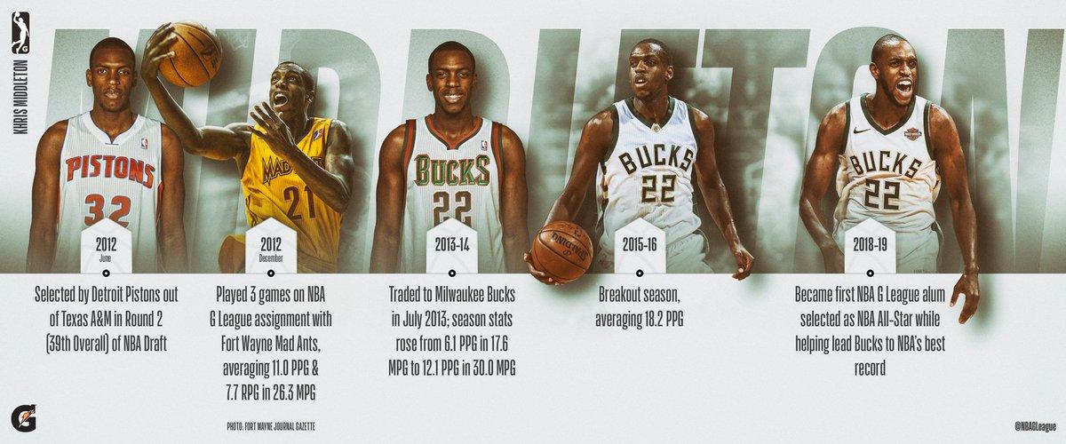 A path to HISTORY! #KhrisMiddleton   #GLeagueAlum ⏩ #NBAAllStar