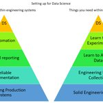 Image for the Tweet beginning: Succeeding as a #datascientist in