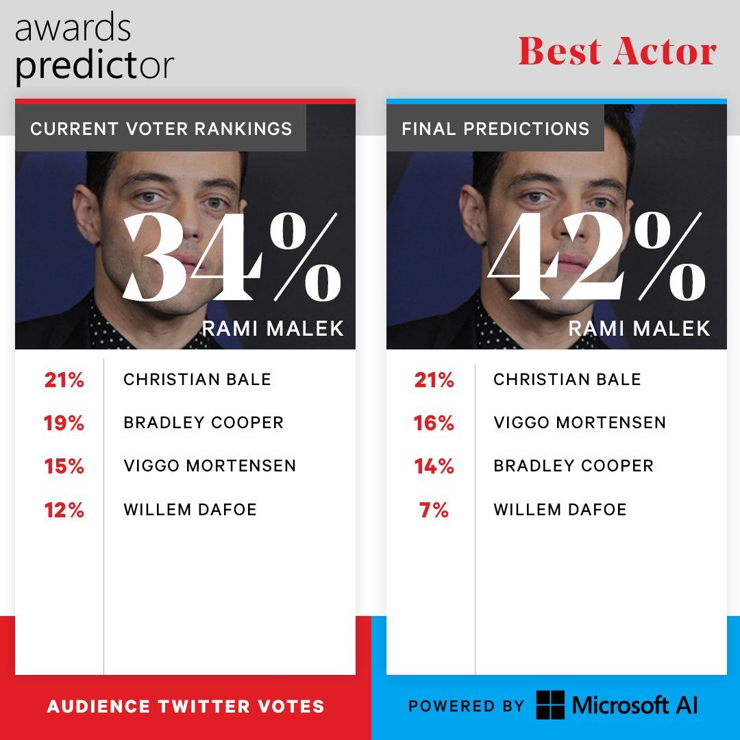 How do your votes stack up? See how your Best Actor predictions line up with @Microsoft AI's prediction #ad