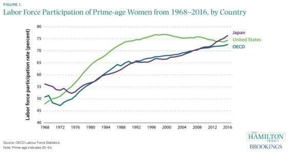 #Japan needs women to remain the world's third-largest economy https://wef.ch/2Acng6c #economics