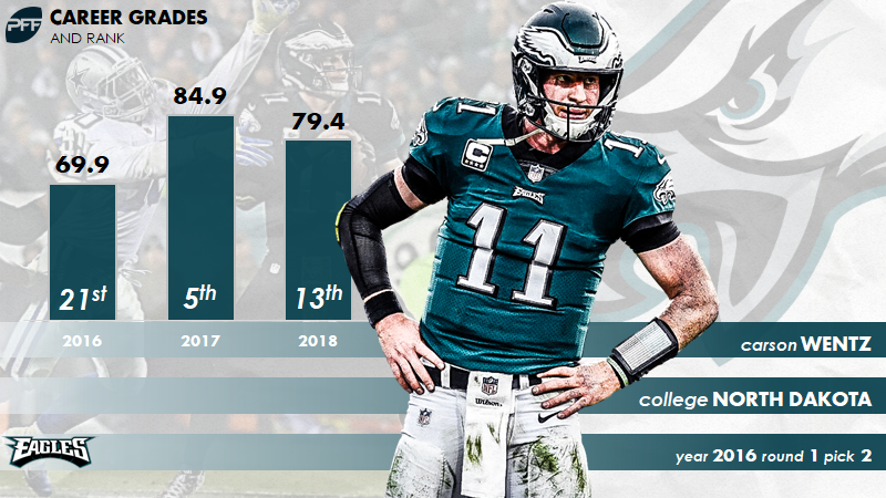 We hope to see Carson Wentz in top form this season, don't you? profootballfocus.com/news/pro-draft…
