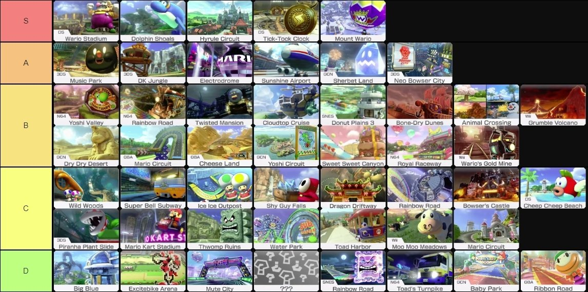 MK8 Track Tier List Maker | Page 2 | Mario Kart Central