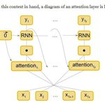 """Image for the Tweet beginning: Attention Networks with Keras The """"Attention"""