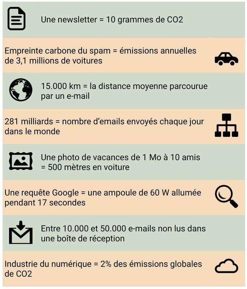 #Impact CO2 de votre activité digitale ?  (A retenir la moyenne de 3 g de CO2 par mail :) - 1 kWh électrique produit 0,09 kg CO2 en France et 0,44 kg en Europe - 1 transaction bitcoin consomme 111 kWh (2GW/3000 transactions/block x 1 block toutes les 10') via @Pierre_Paperon