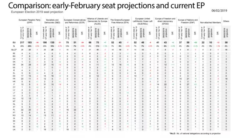 Encuestas para elecciones europeas de 2019 Dzr9NL4WkAEXUoL