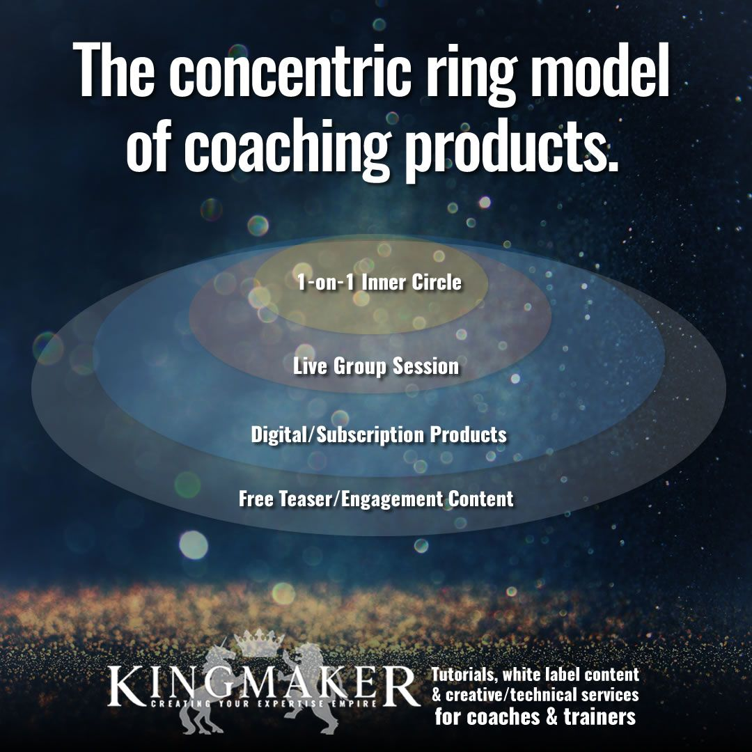 This is a great way to provide a wide range of products that satisfy different customer budgets and appetites. . . . #coach #coaches #coaching #training #expert #personaldevelopment #leadership #business #entrepreneur #smallbusiness #marketing #inspiration #businessadvice