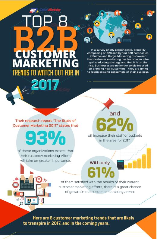The Top 8 B2B Customer Marketing Trends in 2017 #marketing http://stfi.re/kljokep