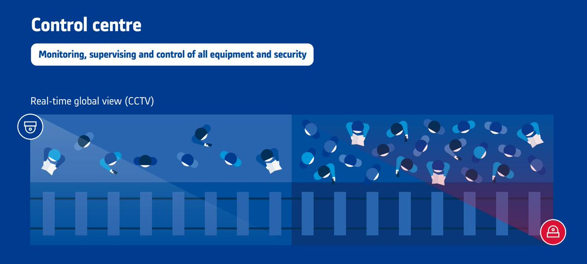 New facilities aren't concealed without #Security Systems. They aren't just used to secure, but also:  ✅ Help operator about train traffic ✅ Ads based on Passenger flows ✅ Help users in their experience in station  ❇️ Check Alstom's experience ⏩ https://www.alstom.com/whitepaper-towards-integrated-security-management-systems…
