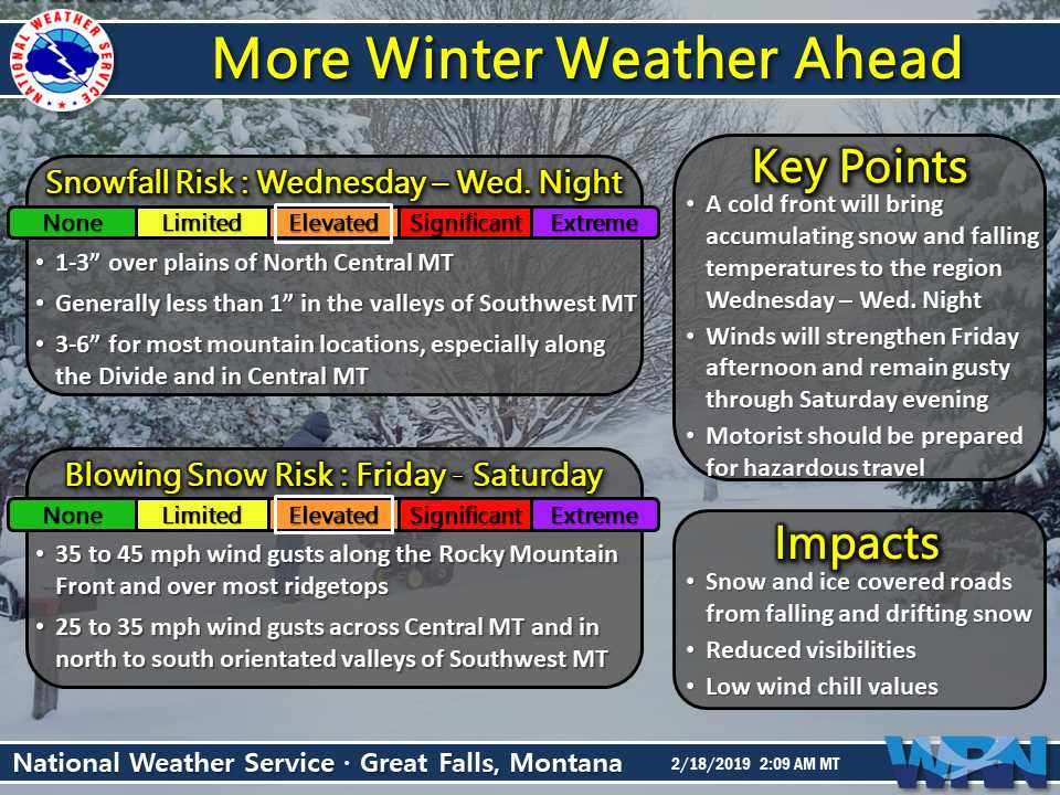 New Weather Graphic Issued: More Winter Weather. More info at https://t.co/9noRXI71Sk. #mtwx