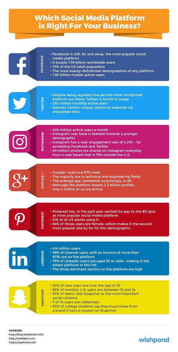 Les 11 étapes d'une stratégie #SocialMedia efficace https://www.lafabriquedunet.fr/blog/strategie-social-media-etapes-definir-plan-actions-efficace/…