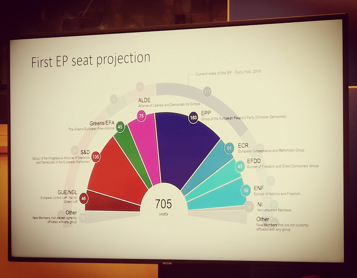Conservative right and far-right showing 22 percent share in first https://t.co/sRPbNfwCAU projections not counting Fidesz nor non-affiliated MEPs #thistimeimvoting #euelections2019  #ep2019