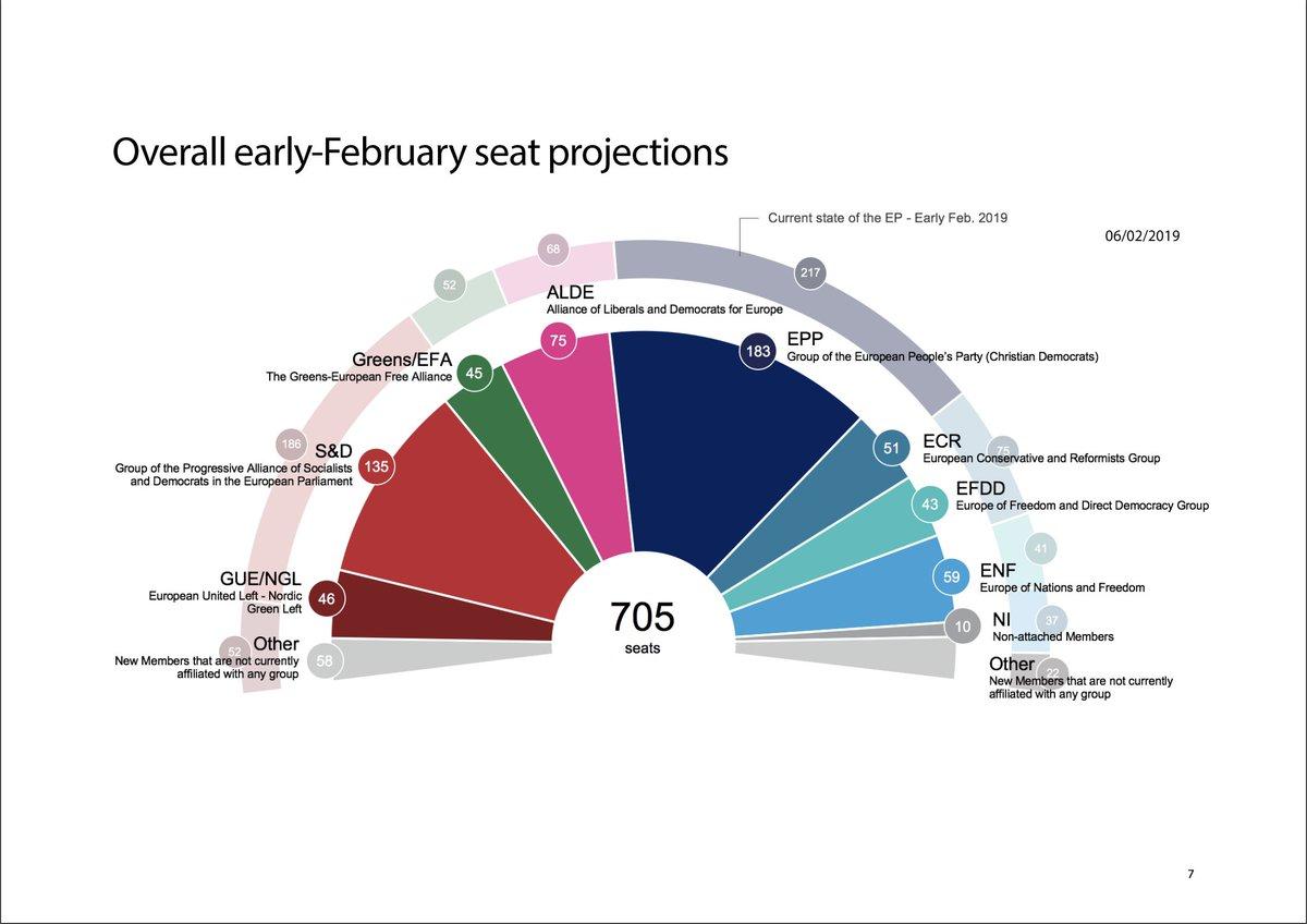 Le Parlement européen rend public sa projection (à ce jour) des résultats des élections de 2019. Le rapport complet (en anglais) et ses annexes XLS à télécharger ici http://www.europarl.europa.eu/at-your-service/en/be-heard/eurobarometer/political-landscape-developments…