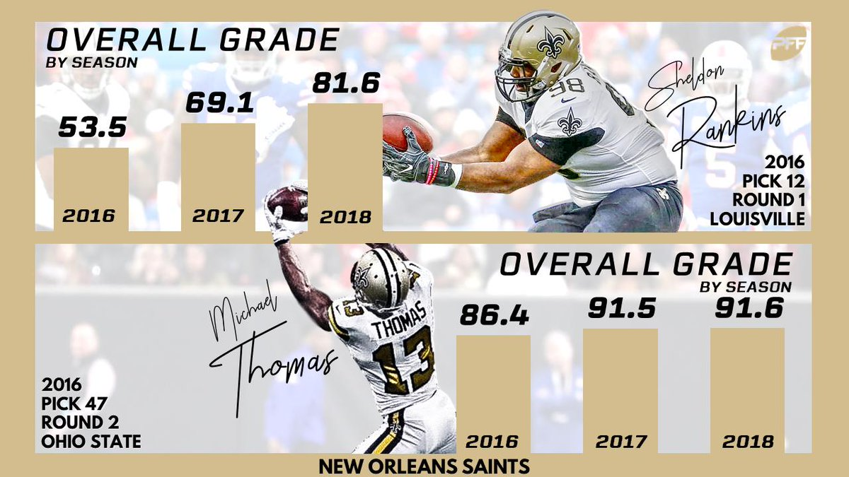 Somehow, Michael Thomas fell to the second round in 2016.   Grades and stats on every first- and second-round pick in the NFC South since 2015 ⬇️ ⬇️   https://www.profootballfocus.com/news/draft-grades-stats-1st-2nd-round-picks-since-2015-nfc-south…  (via @PFF_Cam)