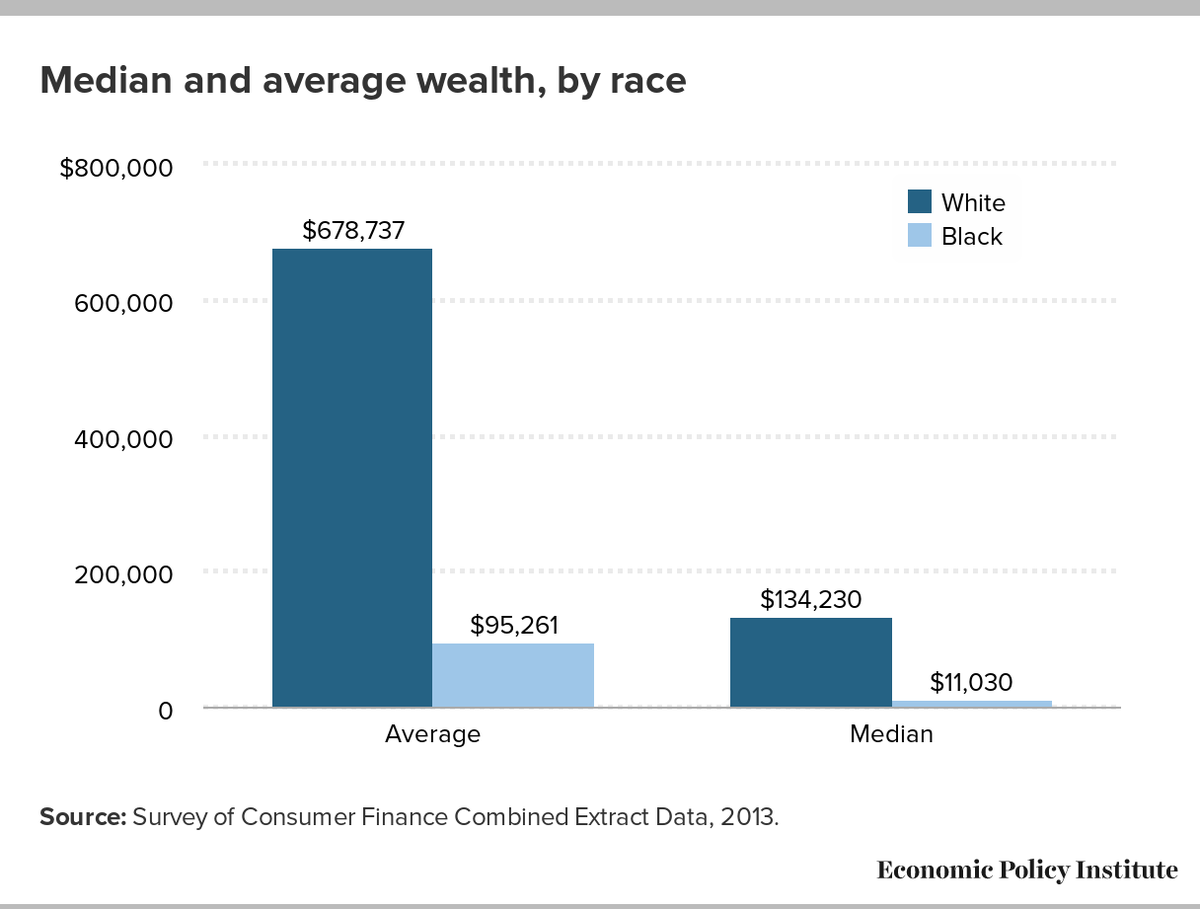 Two centuries of US capitalism not only failed to overcome systemic economic discrimination against African-Americans, it became cemented into the society&#39;s structure (see below).   No equality of economic opportunity, nor of outcome. #BlackHistoryMonth  <br>http://pic.twitter.com/SP2AmgCLZU