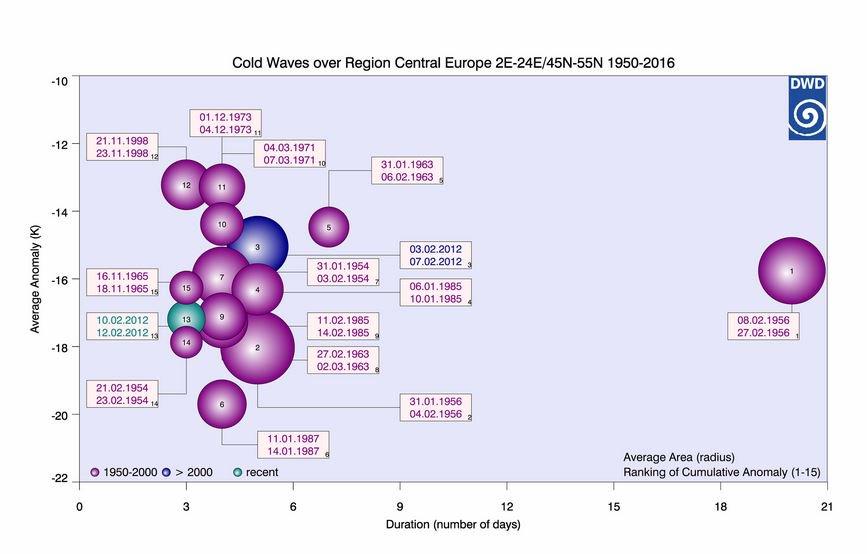 Tipp für Wetter- und Klimarechercheure: Im #DWD-Internetauftritt finden Sie auch eine Statistik zu #Kältewellen z.B. in Zentral-#Europa seit1950. Entsprechend gibt es dort auch Auswertungen zu #Hitzewellen Link: https://bit.ly/2SUS7Q3 /kispic.twitter.com/T9nSJlbh9C