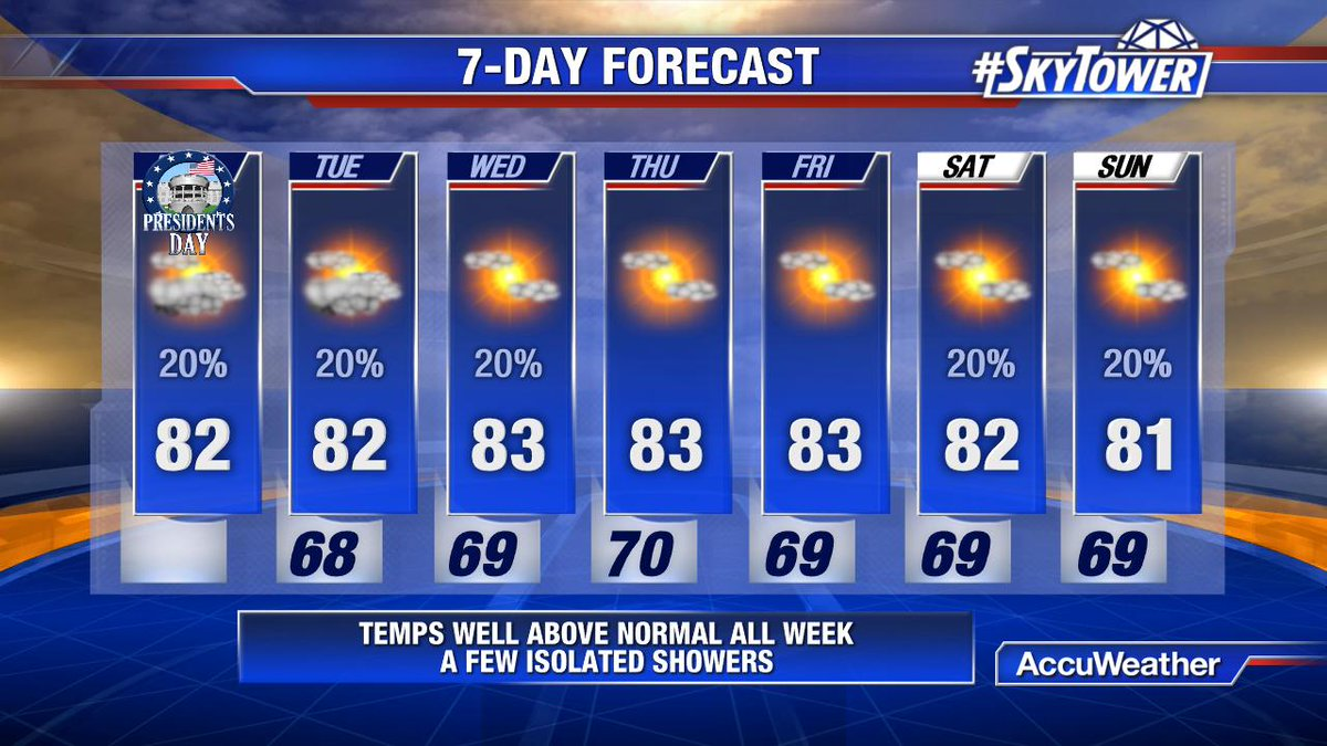 Apparently Central Florida has decided to skip the rest of winter, and most of spring this week in this 7 day forecast.