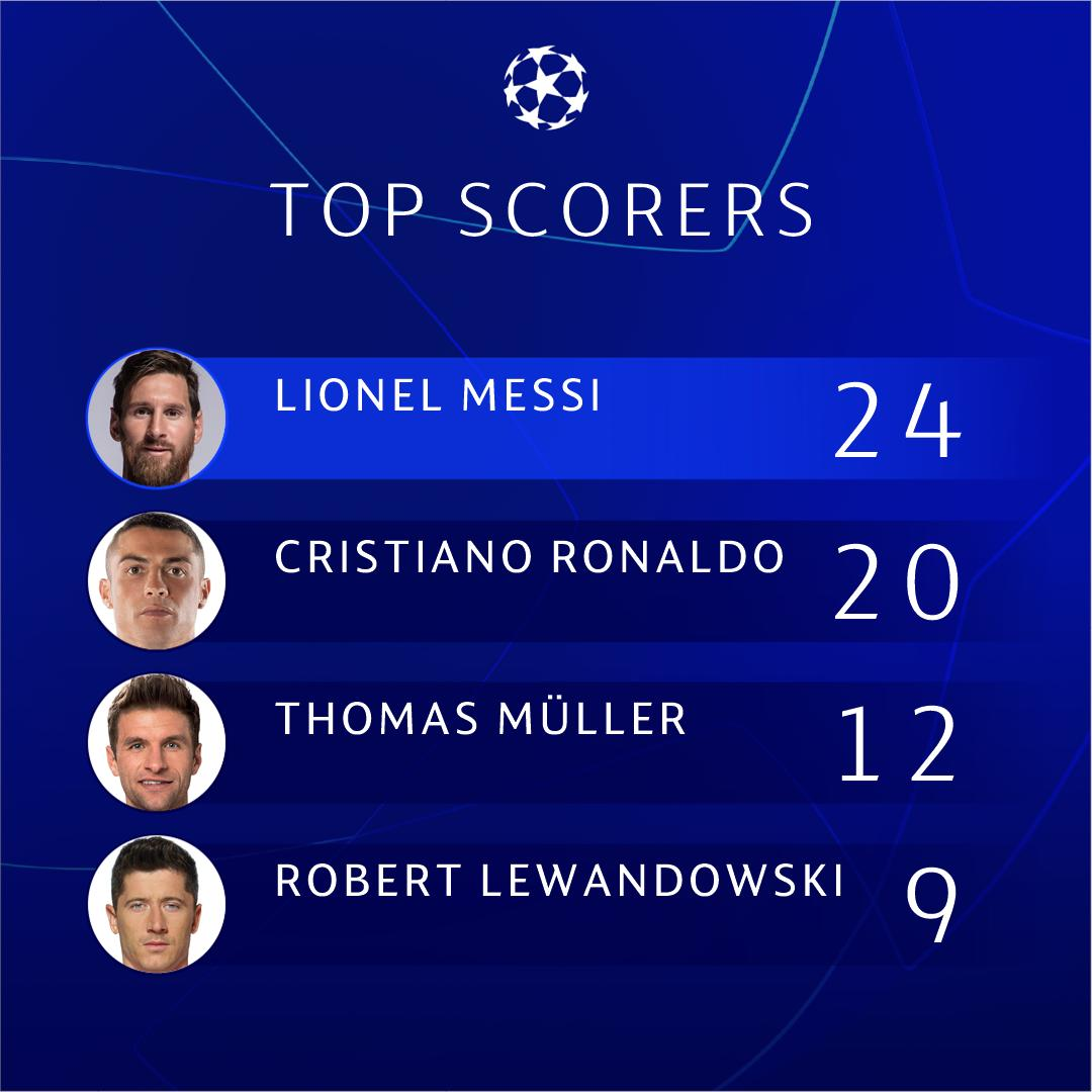 ℹ️ All-time #UCL round of 16 top scorers ⚽️