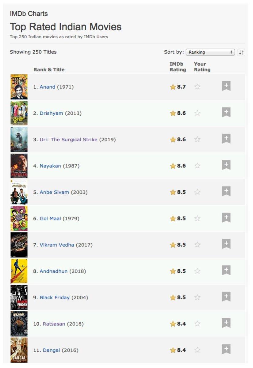 #Ratsasan on the Top 10 of IndianMovies released all time.  Thank you all ❤️🙏🎁 @TheVishnuVishal @GhibranOfficial @Sanlokesh @Amala_ams @Dili_AFF @keerthivasanA  @kaaliactor @Ammu_Abhirami
