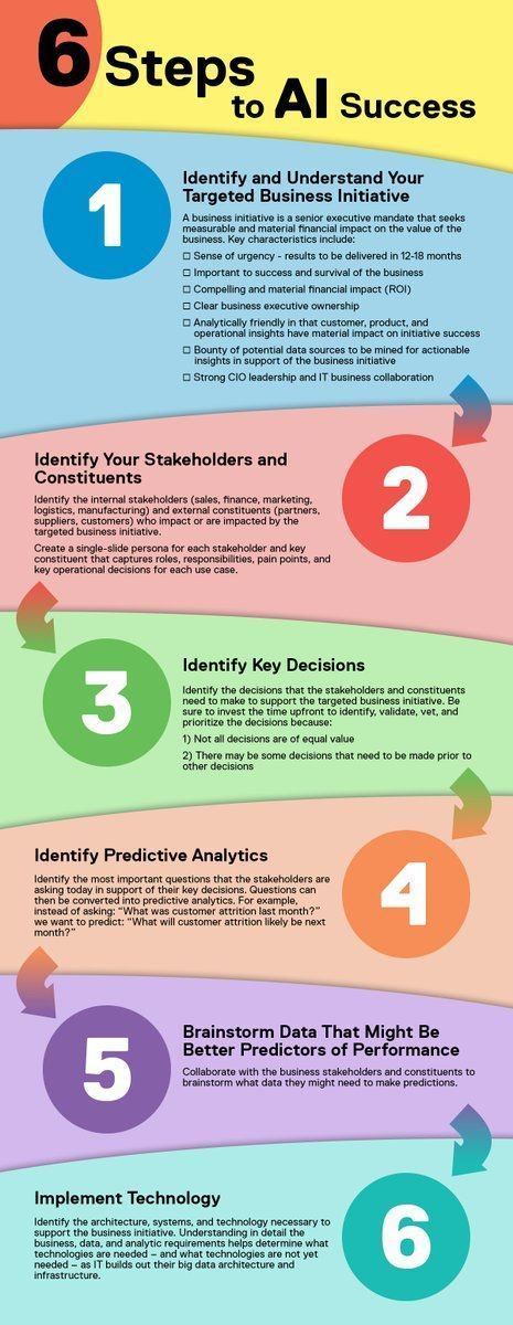 "test Twitter Media - RT Ronald_vanLoon ""6 steps to AI Success.[#INFOGRAPHICS]  by schmarzo DellEMC 