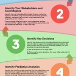 """Image for the Tweet beginning: RT Ronald_vanLoon """"6 steps to"""