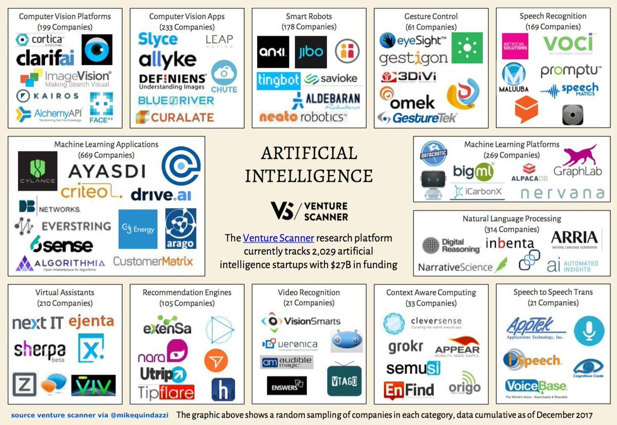 test Twitter Media - rt: @MikeQuindazzi CC @Antgrasso @Fisher85m  2,029 #ArtificialIntelligence startups charged w/ $27 billion of #VC funding >>> @VentureScanner via @MikeQuindazzi >>> #ai #iot #bigdata #datascience #machinelearning #deeplearning #nlp #nlg >>> https://t.co/x8s6OaT7eb https://t.co/eYjTo61iv7