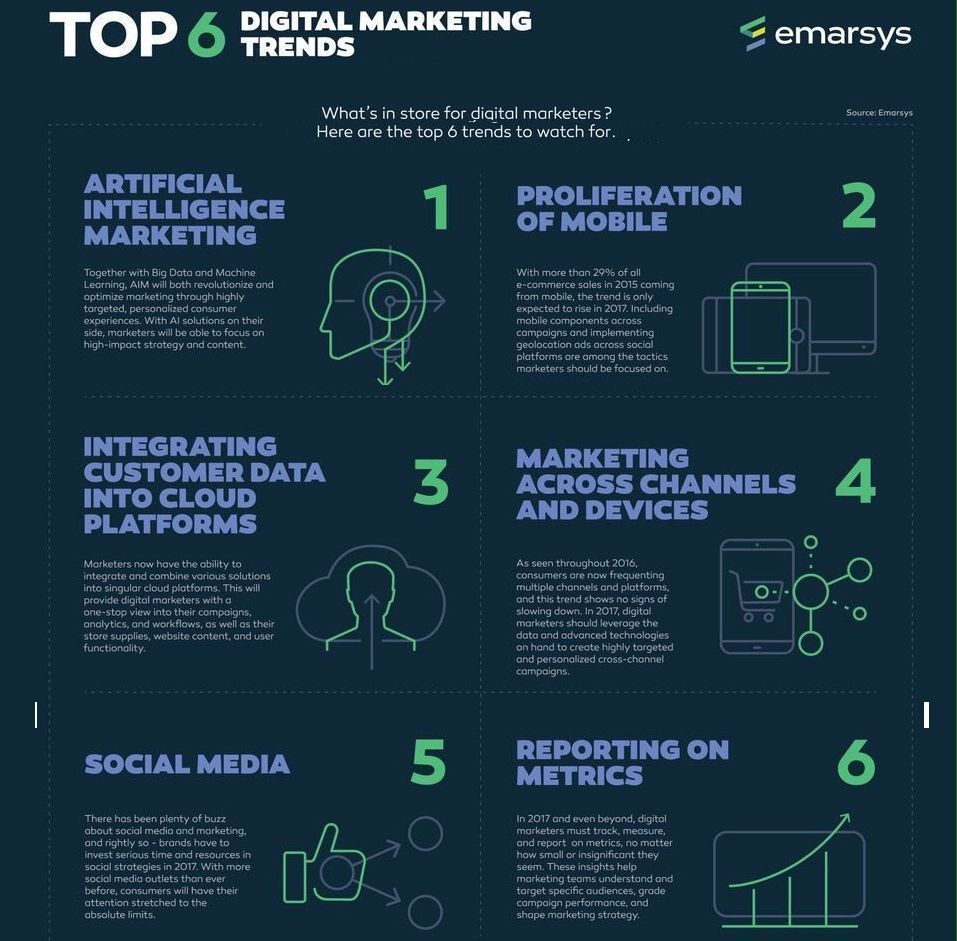 test Twitter Media - Top 6 digital #marketing trends: - #AI - Integrated customer #data - Cross-channels - #SocialMedia  - ...  #SMM #ArtificialIntelligence #DigitalMarketing #BigData  Via @Emarsys https://t.co/aEZyl7lDuY