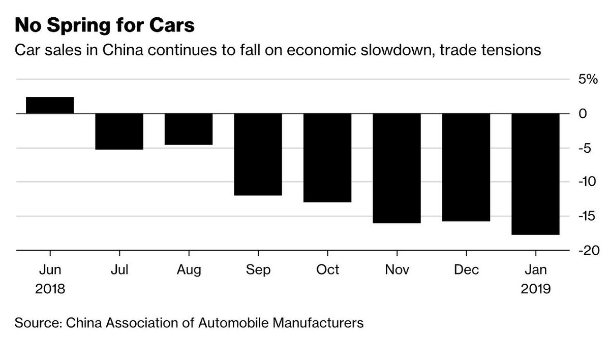 Car sales in China continued to decline in January after their first full-year slump in more than two decades, falling 17.7% year-on-year, the biggest drop since the market began to contract in the middle of last year.  https://t.co/nM2zMqqmuB
