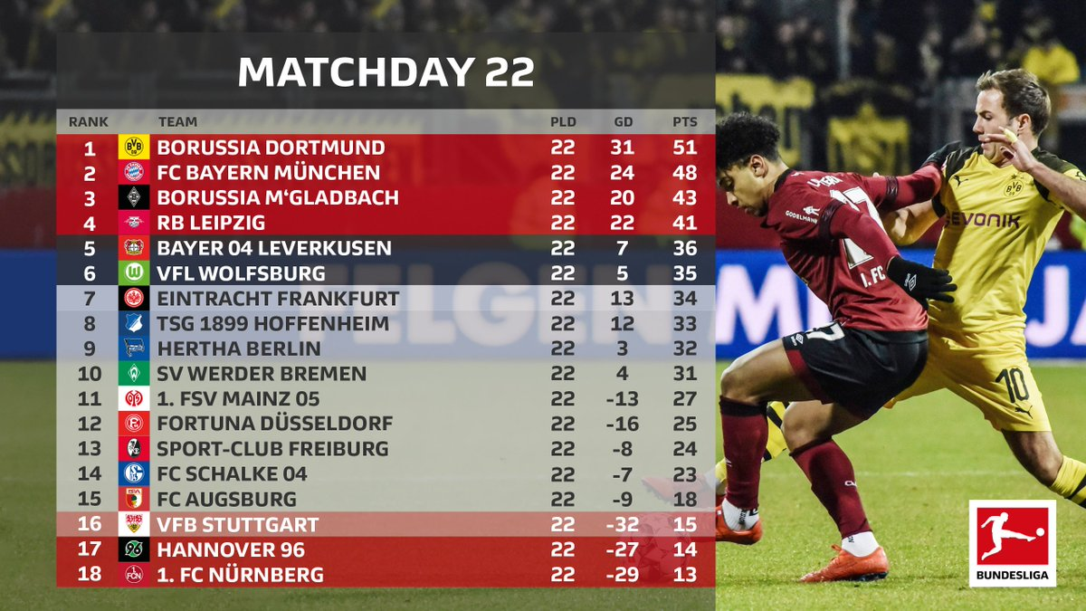 Dortmund extend their lead at the top but will have wanted more 🐝  Nürnberg pick up an important point in their fight to beat the drop ♣️