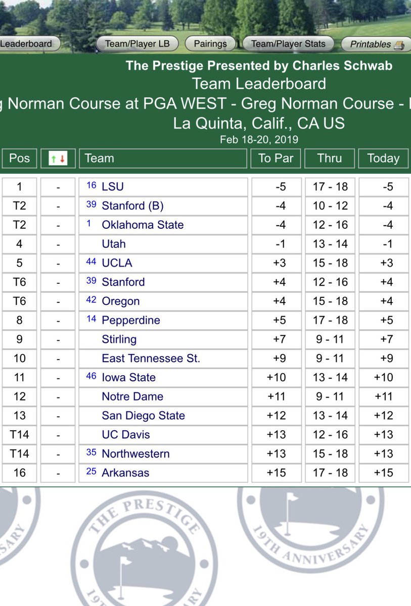 Stanford's B team is beating some of college golf's best schools at PGA West (including Stanford's A team)