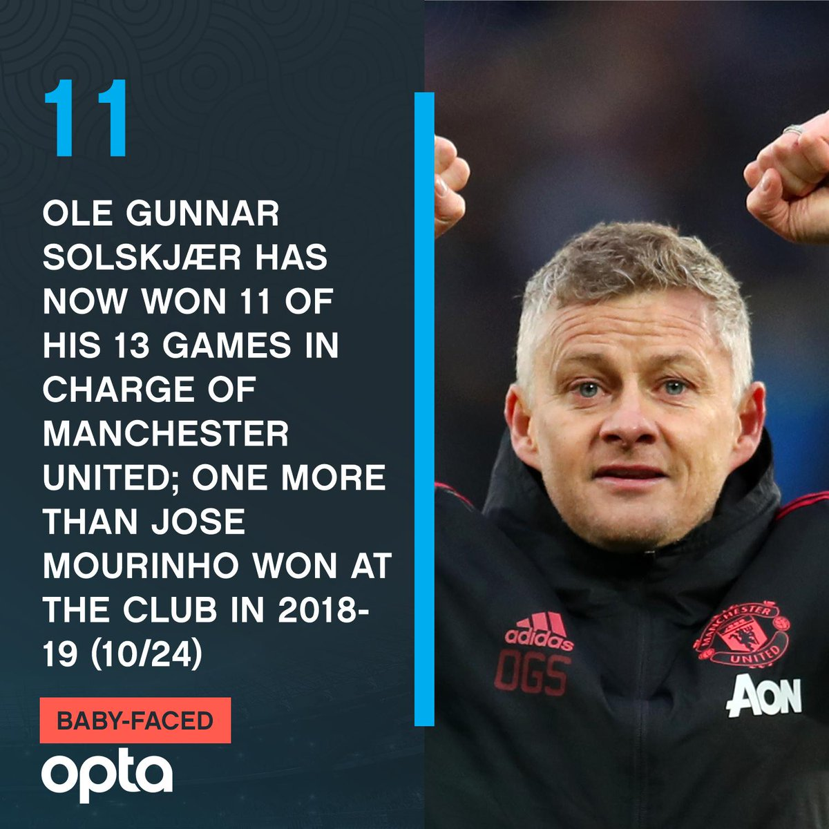 11 - Ole Gunnar Solskjaer has now won 11 of his 13 games in charge of Manchester United, one more than Jose Mourinho won with the club in 2018-19 (10/24). Phoenix.  #CHEMUN