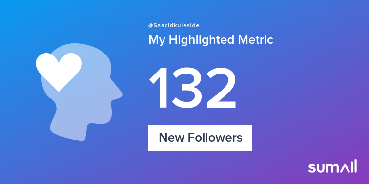 My week on Twitter 🎉: 6 Mentions, 59 Mention Reach, 8 Likes, 1 Retweet, 22 Retweet Reach. See yours with https://sumall.com/performancetweet?utm_source=twitter&utm_medium=publishing&utm_campaign=performance_tweet&utm_content=text_and_media&utm_term=c36e9a4840e4c7aa419fea3c…