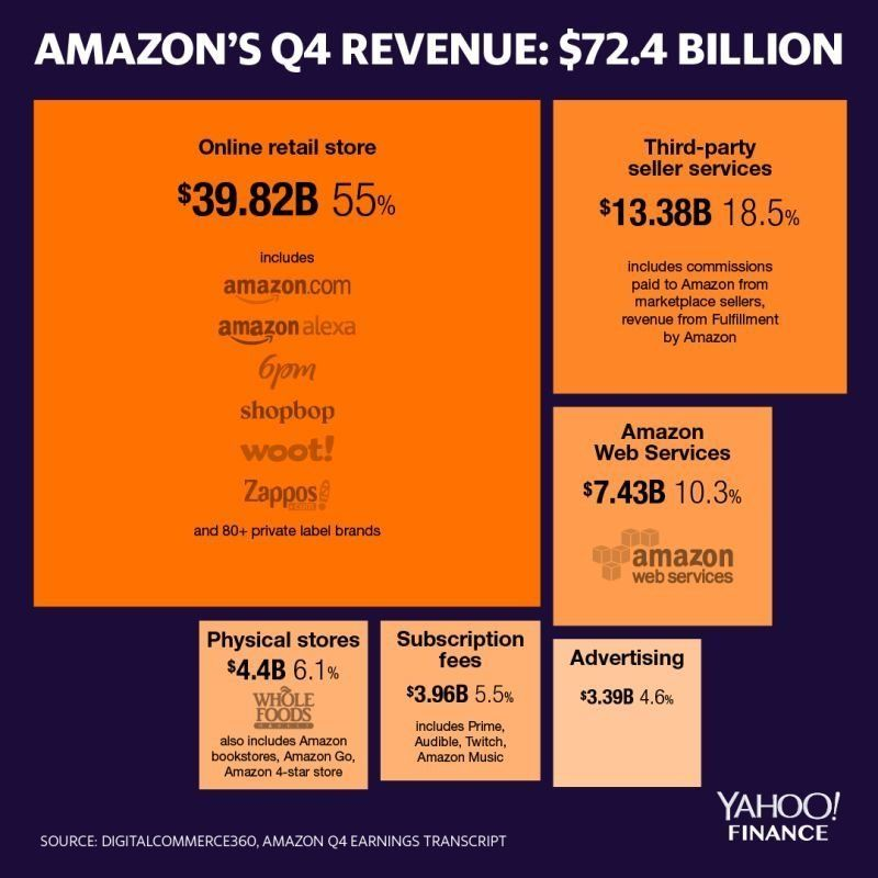 Amazon will pay $0 in taxes on $11,200,000,000 in profit for 2018 https://yhoo.it/2DNaVXH by @kristinreports